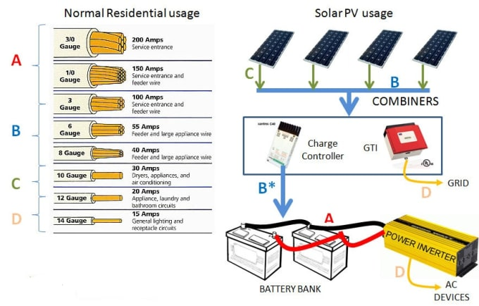 Teach you how to size photo voltaic systems by Adviser_mo on car charger wiring diagram, inverter charger wiring diagram, solar charger wiring diagram, marine battery charger wiring diagram,