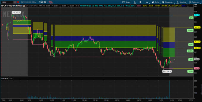 code your indicator,scan,watchlist for think or swim ,tos, thinkscript