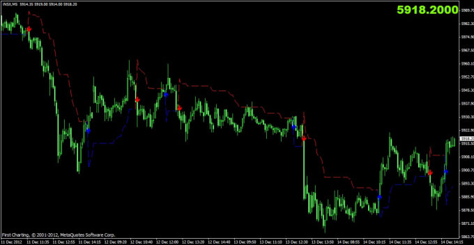 Give A Non Repaint Mt4 Indicator By Nadirhameed