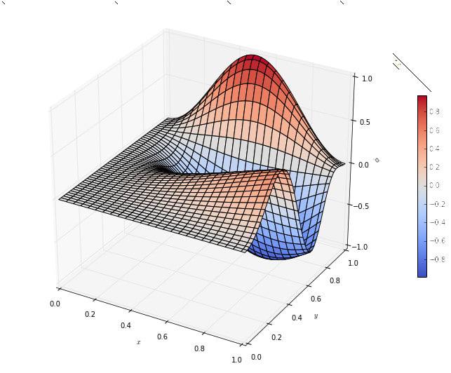 draw graphs using python programming language