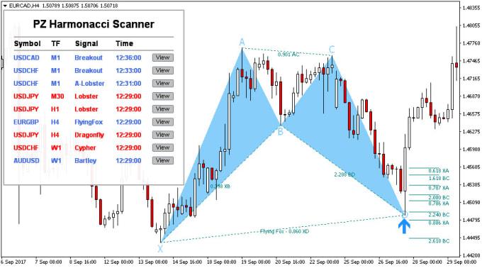 Provide Very Profitable Harmonic Scanner For Forex -