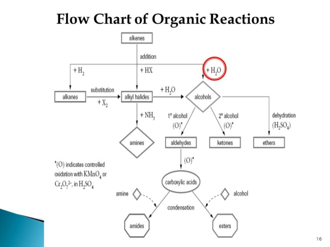 catherine_zhong : I will do any organic chemistry reaction problem for $5  on www fiverr com