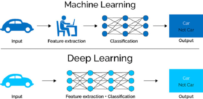 do deep learning projects