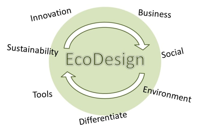 improve your product using the sustainability lens for innovation