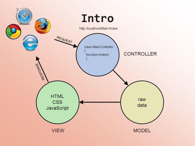 luuckyclick : I will convert your simple html and css in asp dot net razor  for $25 on www fiverr com
