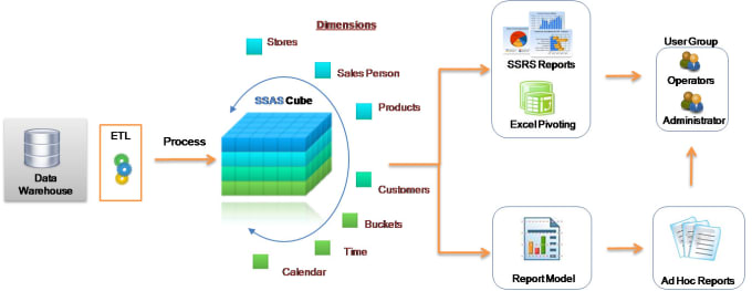 i will implement your ssas cube