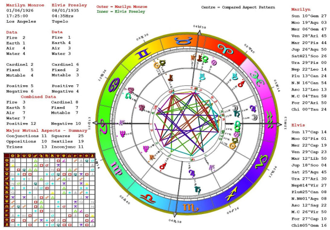 read your astrology chart