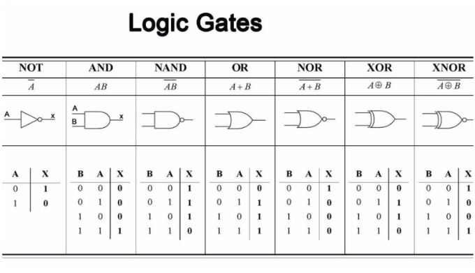 Design Digital Logic Gates  Truth Tables  K Maps By