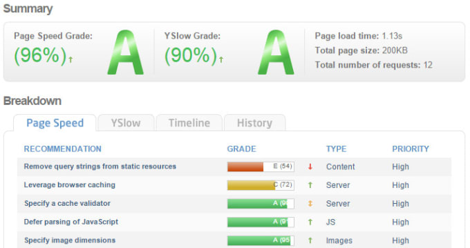 Do wordpress speed optimization and speed up website by Baaz