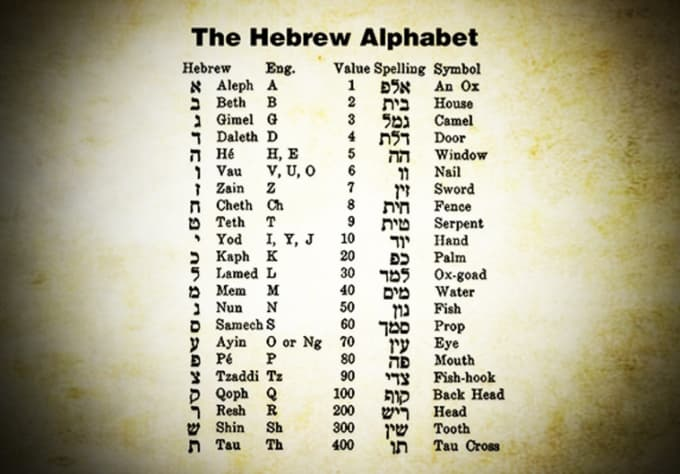 Decode the hidden meaning of your hebrew name by Wisdom_tree