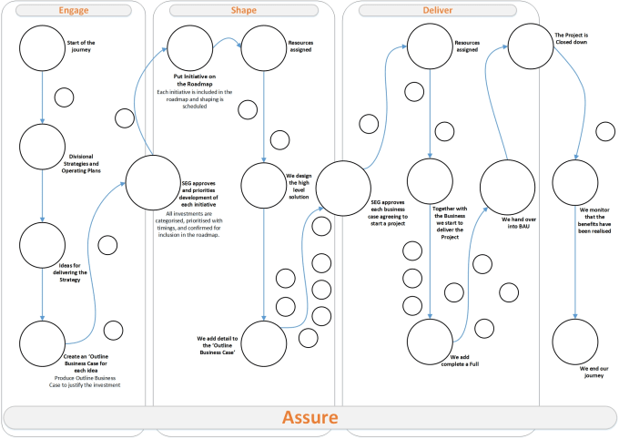 Do Flowcharts Process Maps In Visio Autocad By Binsestudio