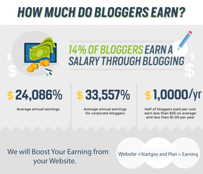 boost your earning through wordpress website