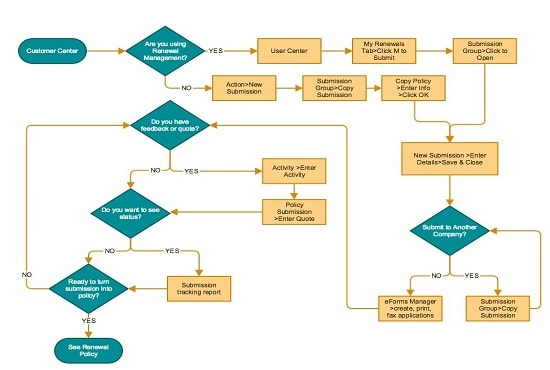 i will make effective process flow diagrams, layouts in visio