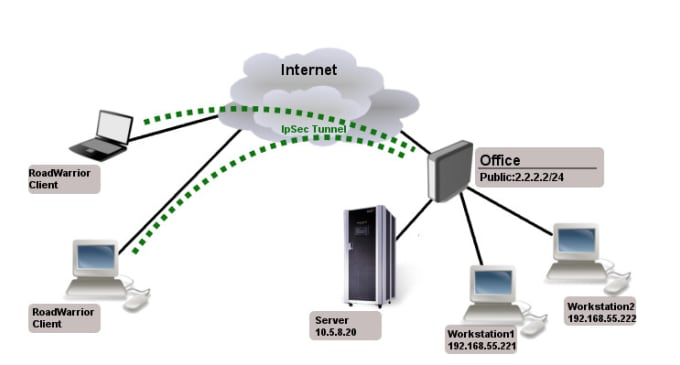 itechng : I will setup l2tp ipsec for your network using mikrotik router  for $250 on www fiverr com