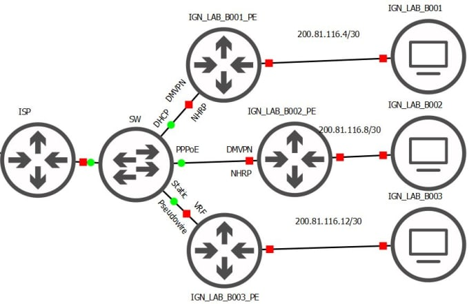 assist in your networking project on cisco packet tracer or gns3