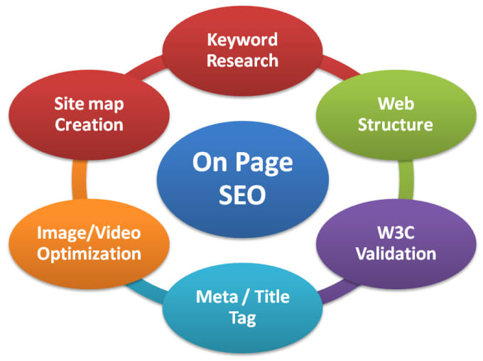 I will improve wordpress on page SEO with yoast actionable steps