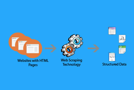 do web scraping and data extraction from websites