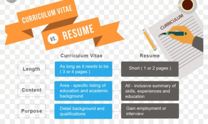 Creating Eye Catching Cover Letters And Resumes