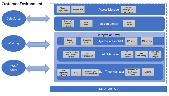 Mulesoft enterprise integration architect by Deepthinkinv