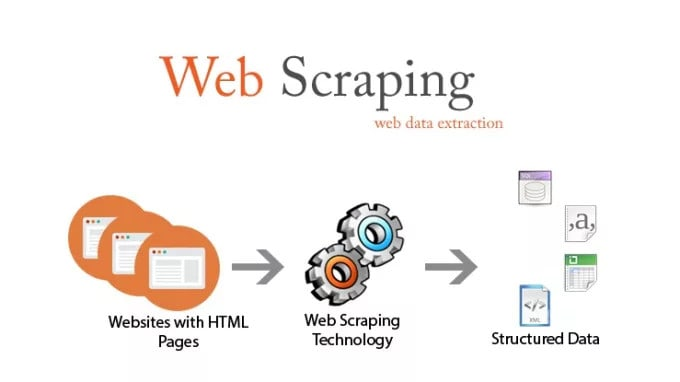 digiles : I will code web scraping in php or java for $15 on www fiverr com