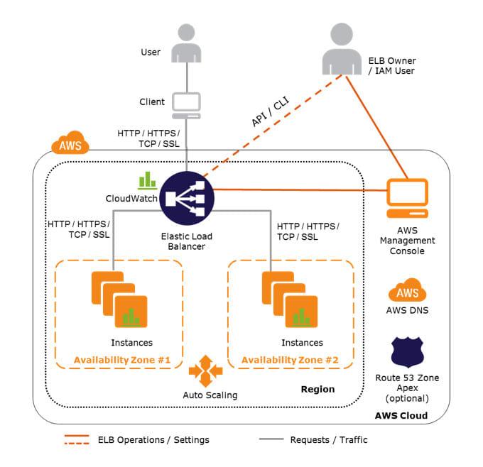 setup highly available load balanced web env in AWS terraform