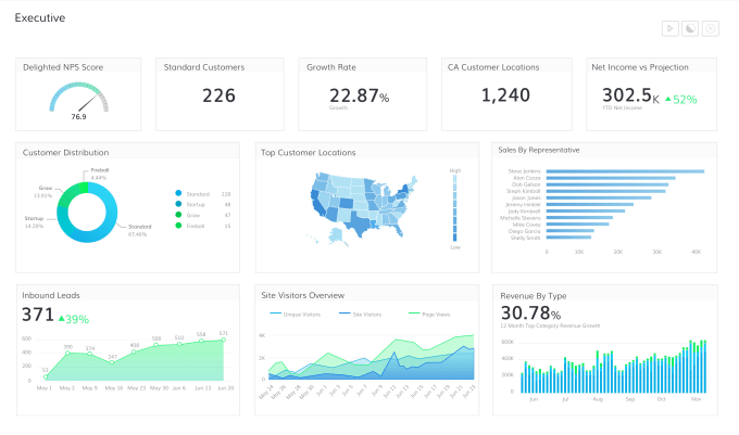 do data visualization with plotly, dashboards if needed
