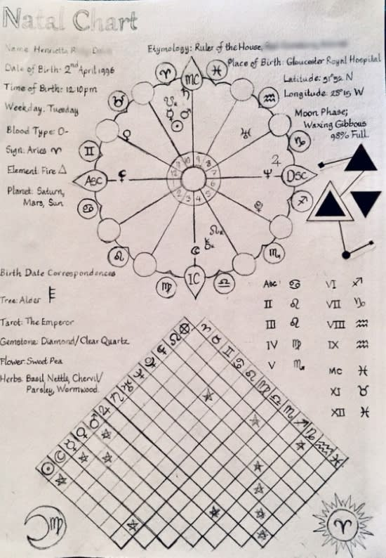 do natal astrology chart reading