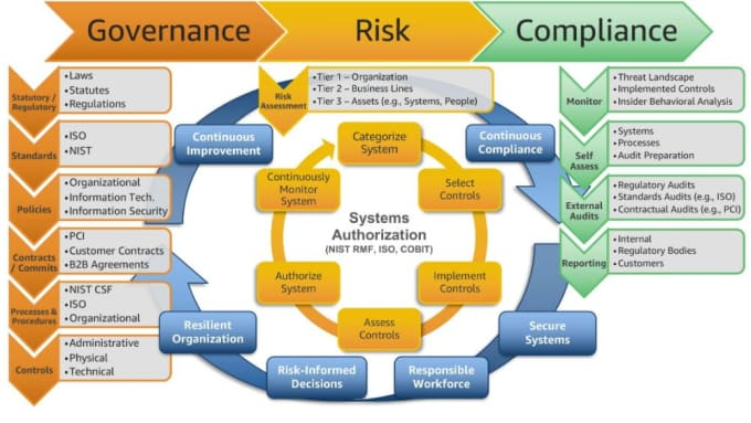 create information security policies and standards
