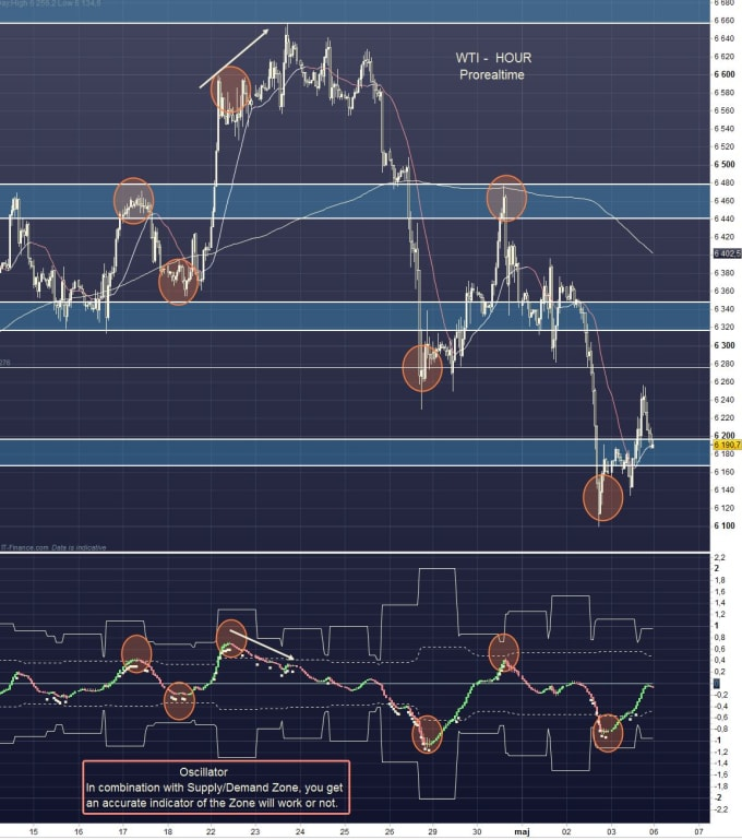 do technical analysis specifically supply demand zones analysis