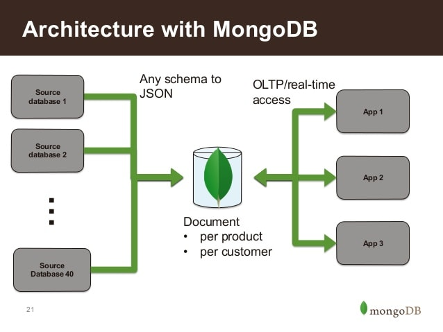 design a database in sql server, access, or mongodb