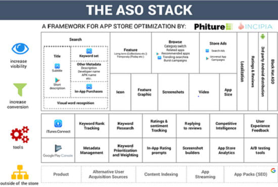 do aso,write app description for android or ios app or game