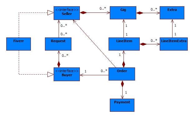 Uml Diagram Use Case Diagram Class Diagram