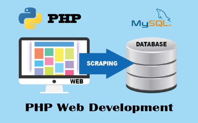 build website and database using php, mysql and javascript