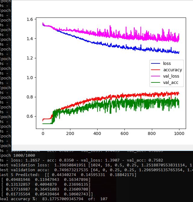 do set of deep learning ai programs for stock, futures and forex market