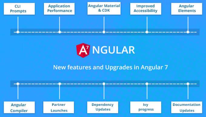 usmanmughal115 : I will do web application in angular 7 mob app in ionic 4  for $20 on www fiverr com