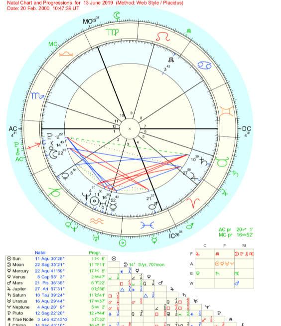 Natal Chart Interpretation