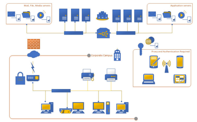 create a network diagram create network diagram in visio by saradeem create a network diagram that shows the sequence and dependent relationships of all the activities create network diagram in visio by saradeem