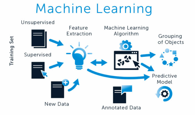 provide the solution for machine learning, deep learning and python