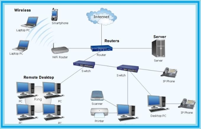 help mikrotik,juniper,cisco,tmg,ftp,pfsense,network monitoring and vm  servers