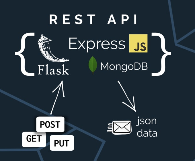 create a restful API for you in flask or express