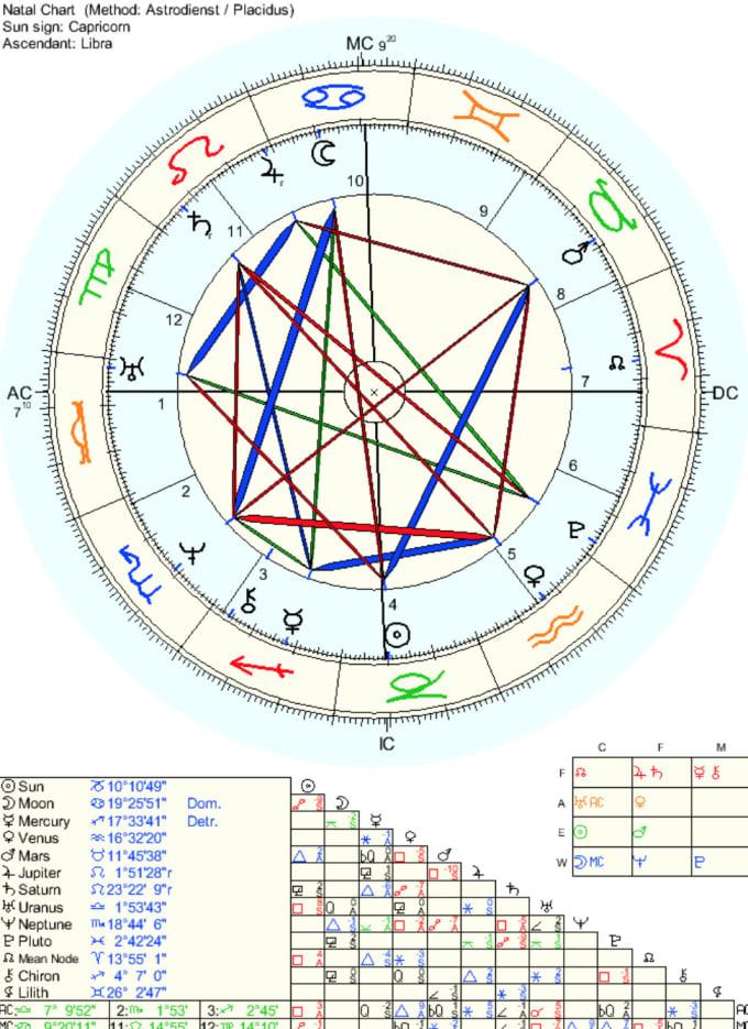 Detailed Birth Chart Guna Digitalfuturesconsortium Org