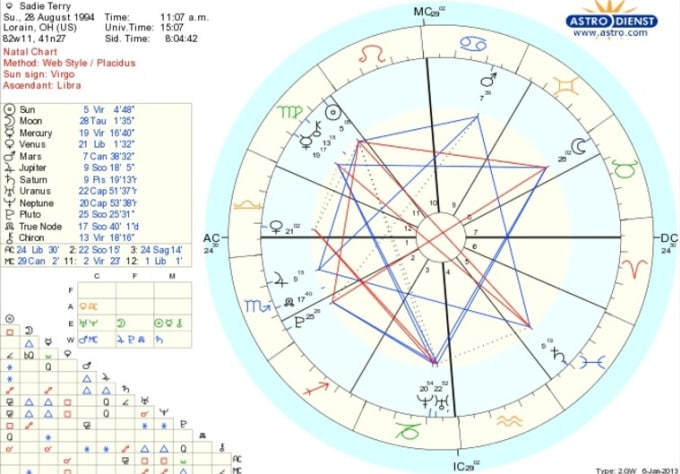 Give Natal Birth Chart Reading Extremely Accurate 1 To 10 Pages Love