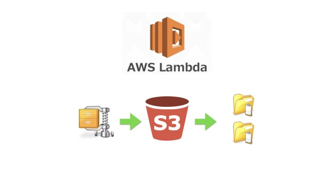 ashishnamdeo536 : I will setup lambda trigger to unzip files on s3 on  upload for $25 on www fiverr com