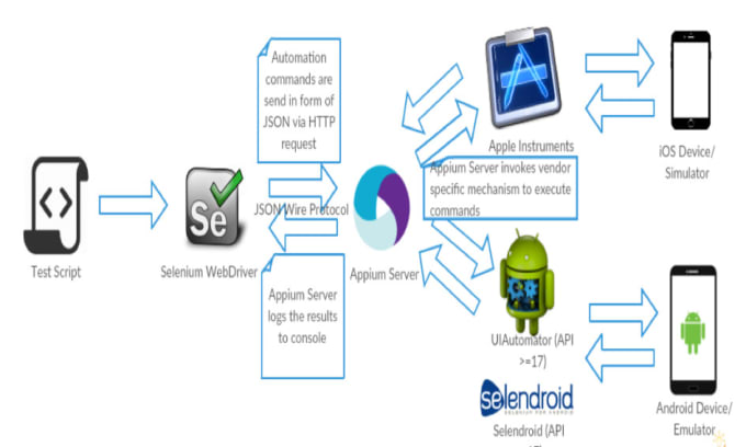 do entire android app and IOS app testing with all reports and result