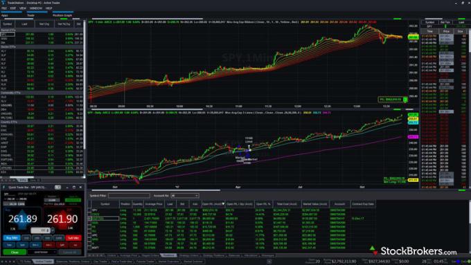 Tradestation Ninjatrader Metatrader Tradingview Thinkorswim