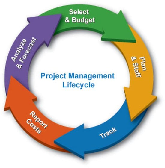 project on credit management These programs are designed to provide a comprehensive approach to project management's body of knowledge by preparing you for the pmp exam and.