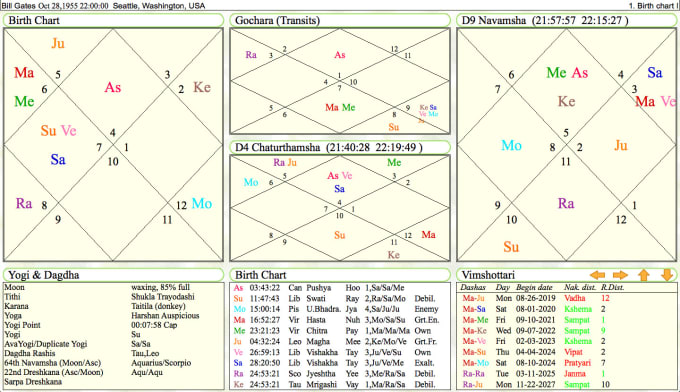 Send You A Copy Of Your Vedic Astrology Birth Chart And Birth Star