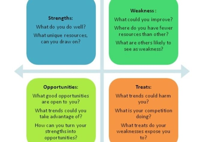 business analysis through swot strength weakness Swot stands for strength, weakness,  through a series of questions and analysis,  business strategy to help your business grow so how does a swot analysis.