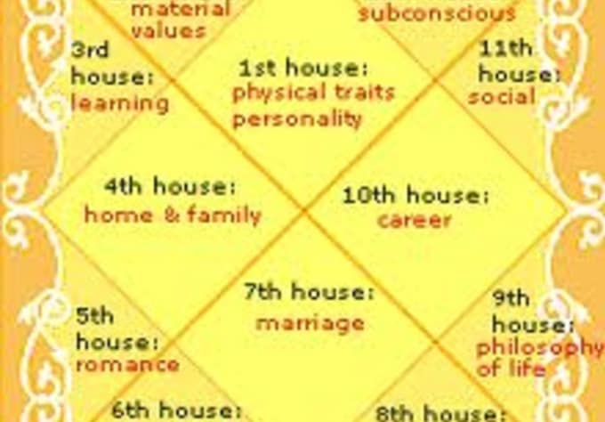astrosolutions : I will prepare a Indian Vedic Astrology Chart and provide  a report with remedies for $5 on www fiverr com