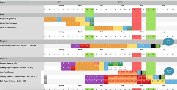 deliver a timeline template for multiple projects and phases by